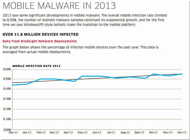 alcatel-lucent-infected-devices-2013-v2