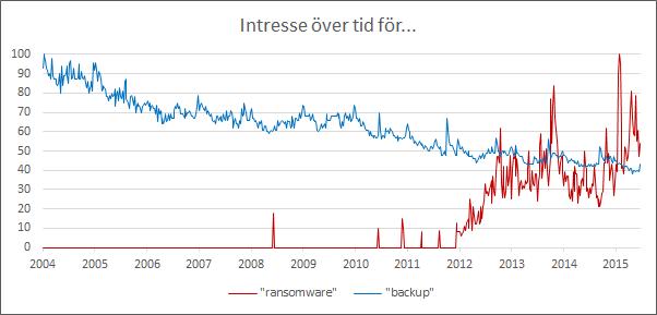 intresse-ransomware-backup